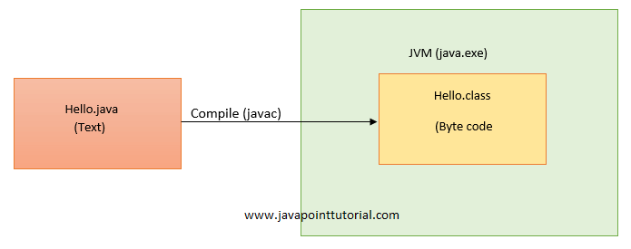 What is the Difference between JDK, JRE and JVM? - Java