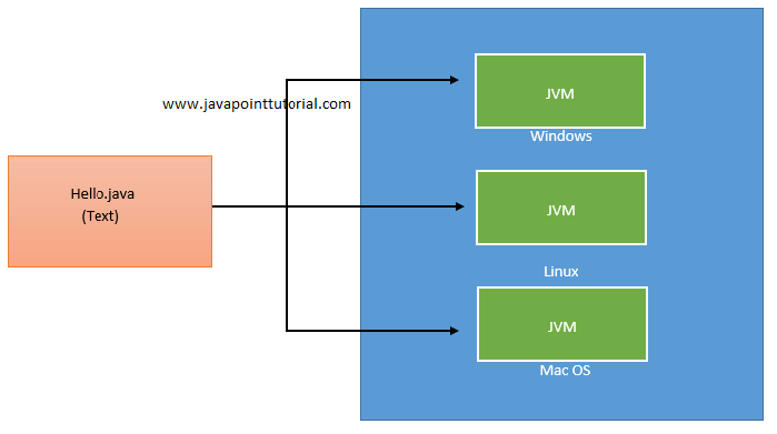 What is the Difference between JDK, JRE and JVM? - Java Point Tutorial