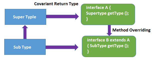 Java Covariant Return Type, Covariant Return Type