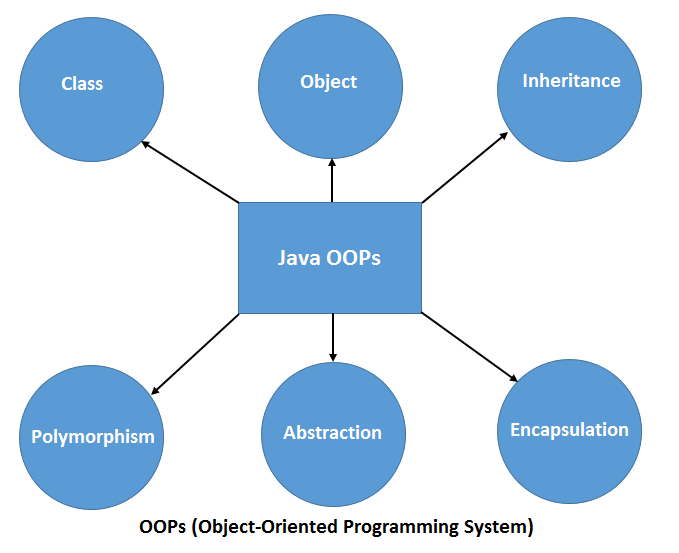 OOPS Concepts in Java | Java OOPS Concepts with Example