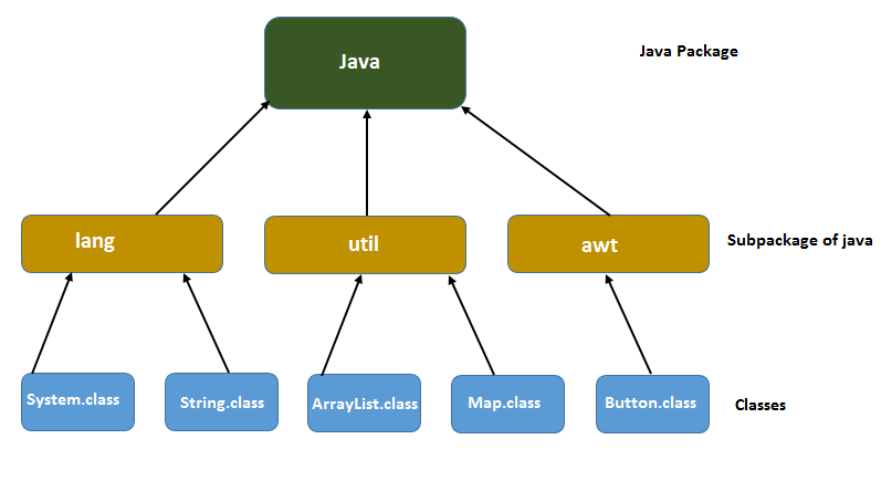 Packages in Java, Packages in Java with Example Program
