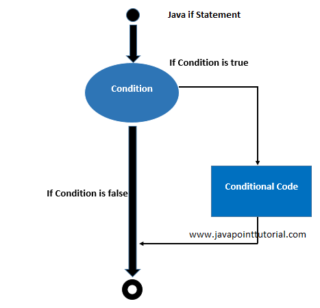 Java if Statement